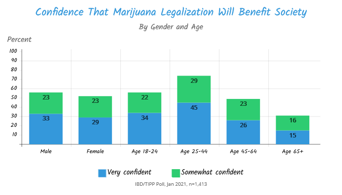 TIPP Poll Results, how confident are americans that marijuana legalization will benefit society chart