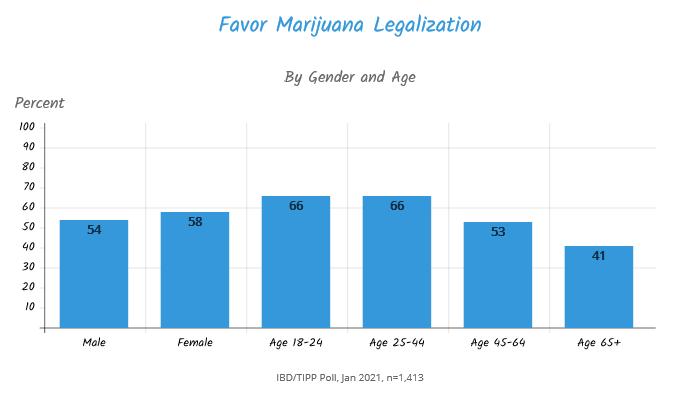 TIPP Poll Americans Who favor Marijuana Legalization