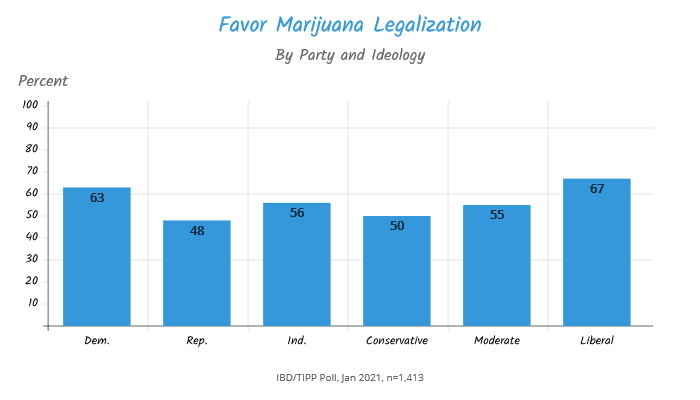 TIPP Poll, Americans Who favor marijuana legalization along party and ideology lines chart