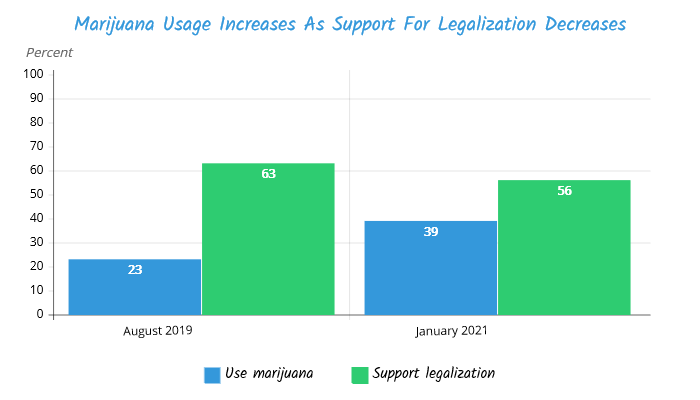 TIPP Poll results, Marijuana Usage increase as support for legalization decrease Chart
