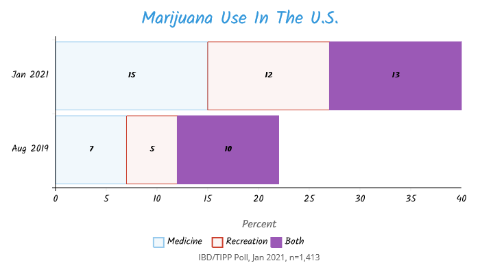 TIPP Poll: Americans who use marijuana in the US either for recreational or medicinal purposes chart
