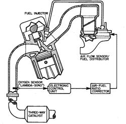 Lambda Sond Engine