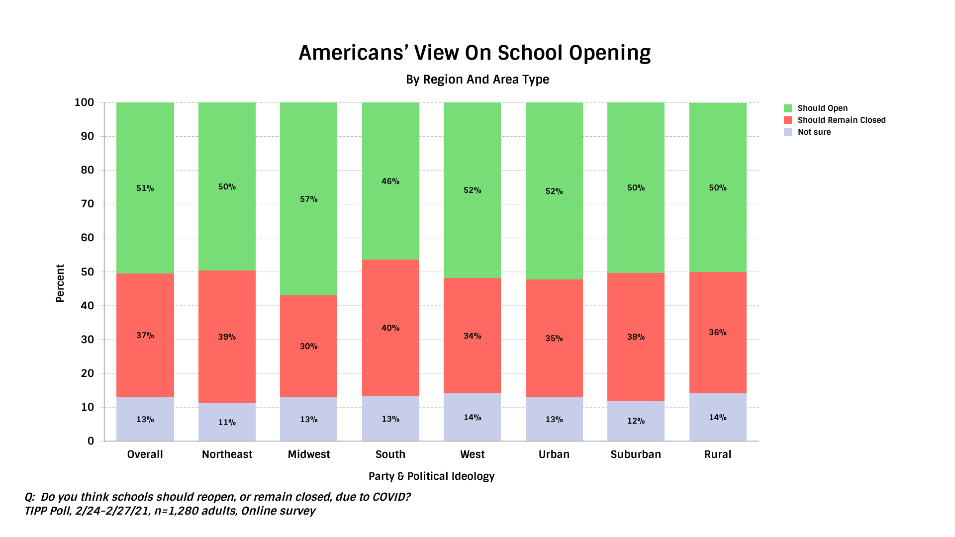 TIPP Poll Result, Americans' view on schools opening during COVID19 by region and area type