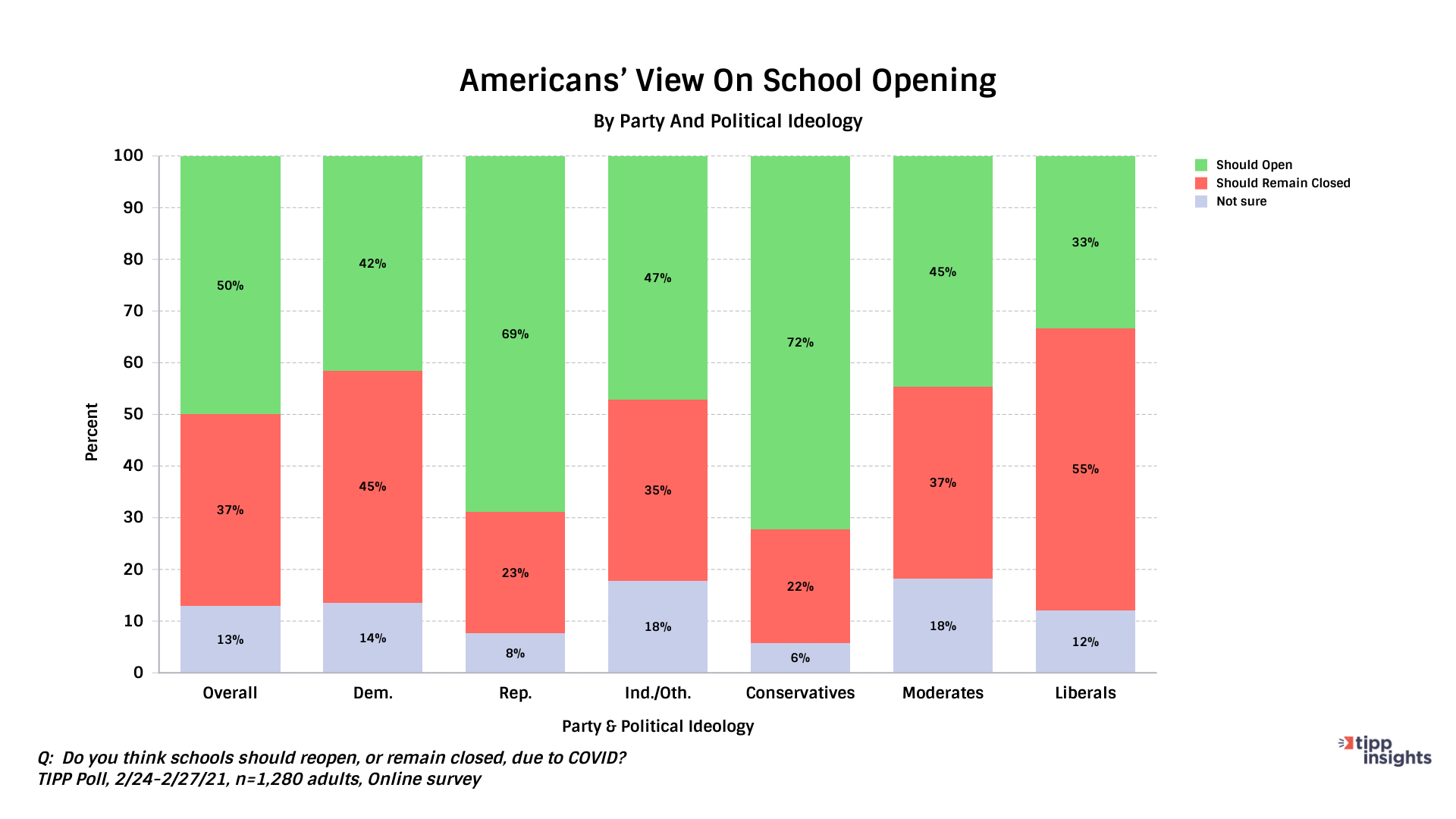 TIPP Poll Results, American's view on schools opening during COVID19