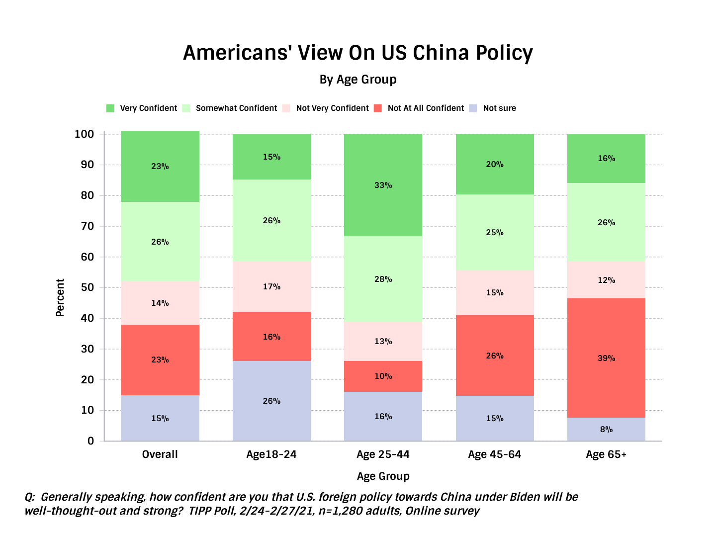 TIPP Poll Results, Americas view on US China Policy