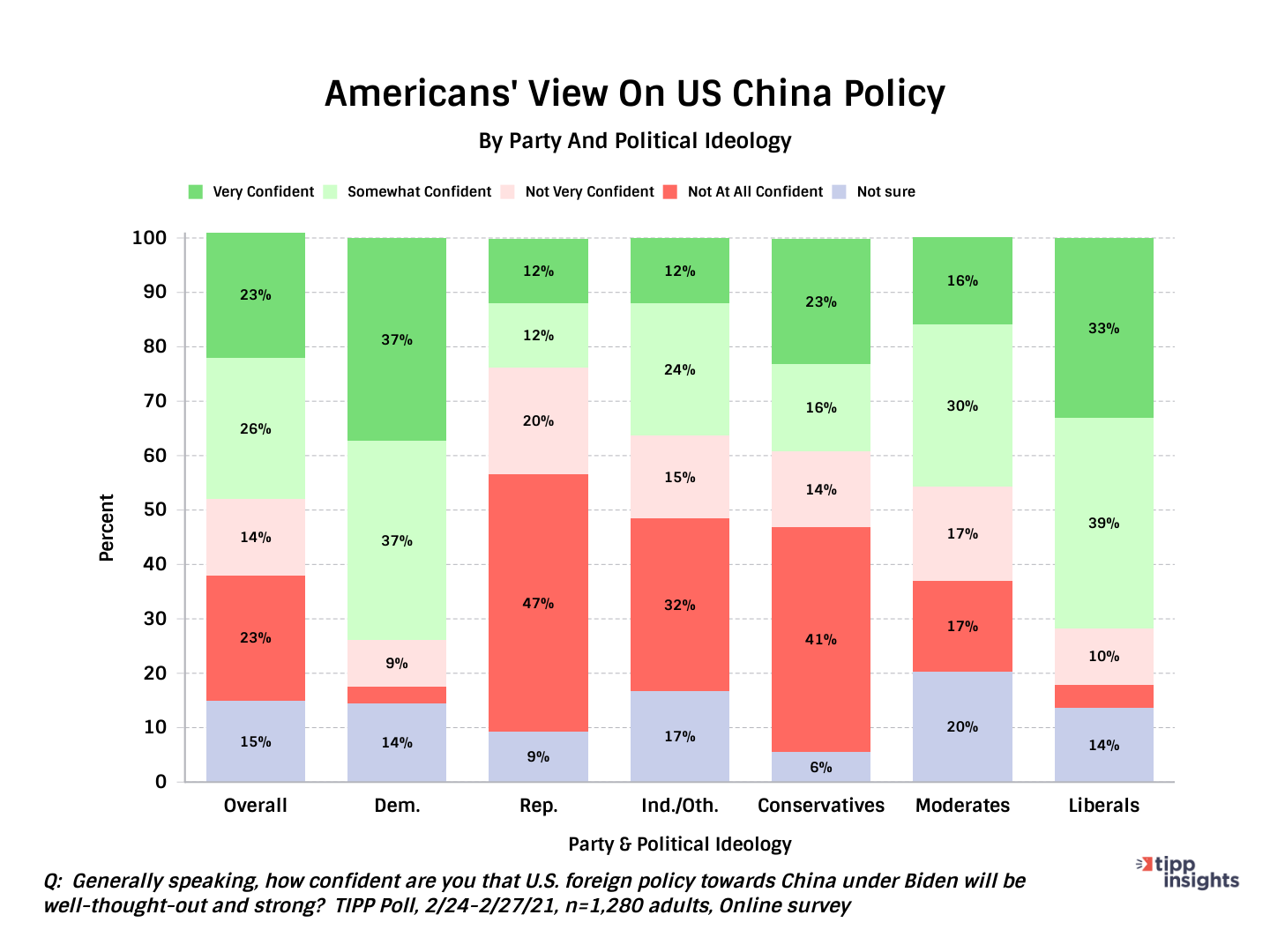 TIPP Poll Results, Americas view on US China Policy along party and political ideology