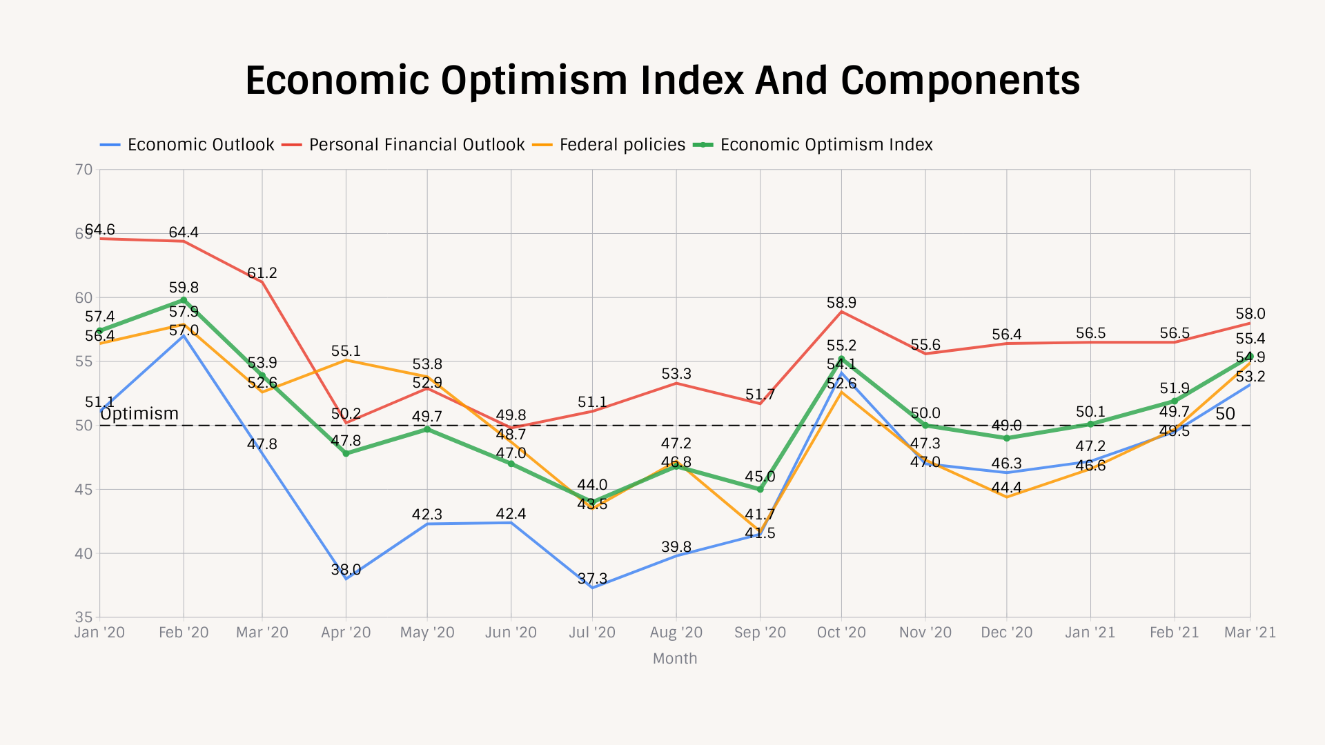 TIPP Poll Results Economic optimism index and components
