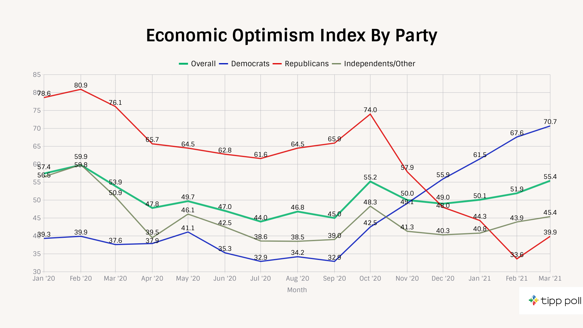 TIPP Poll Results Economic optimism index by party, chart