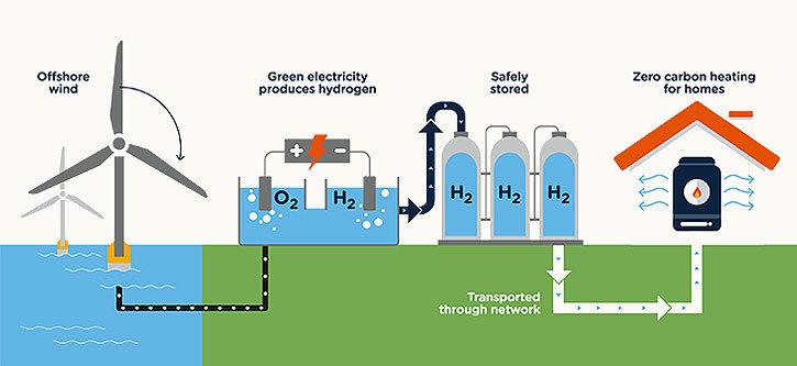 Green hydrogen production
