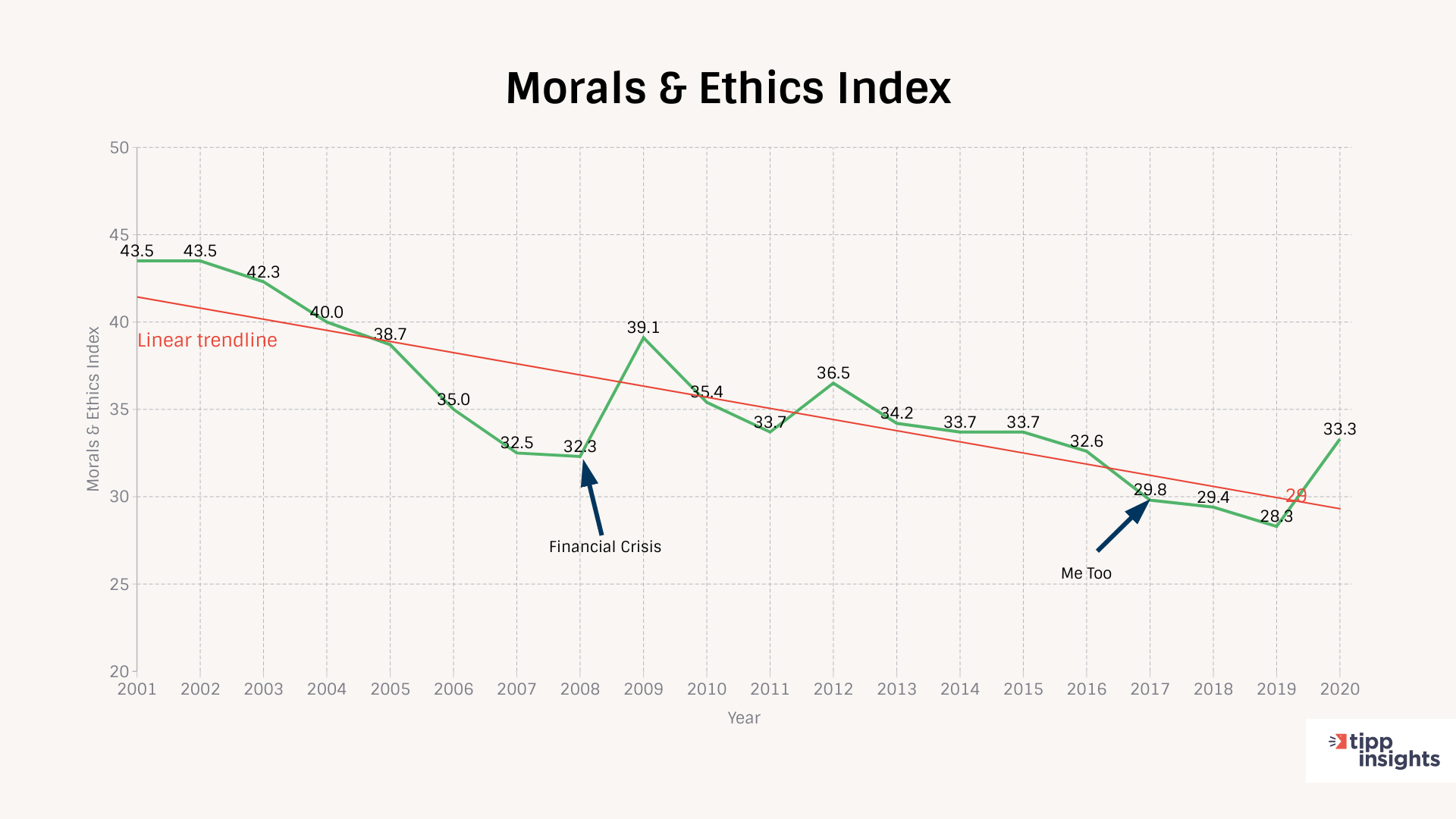 TIPP Poll Results for Morals And Ethics Index indicating a downward trend