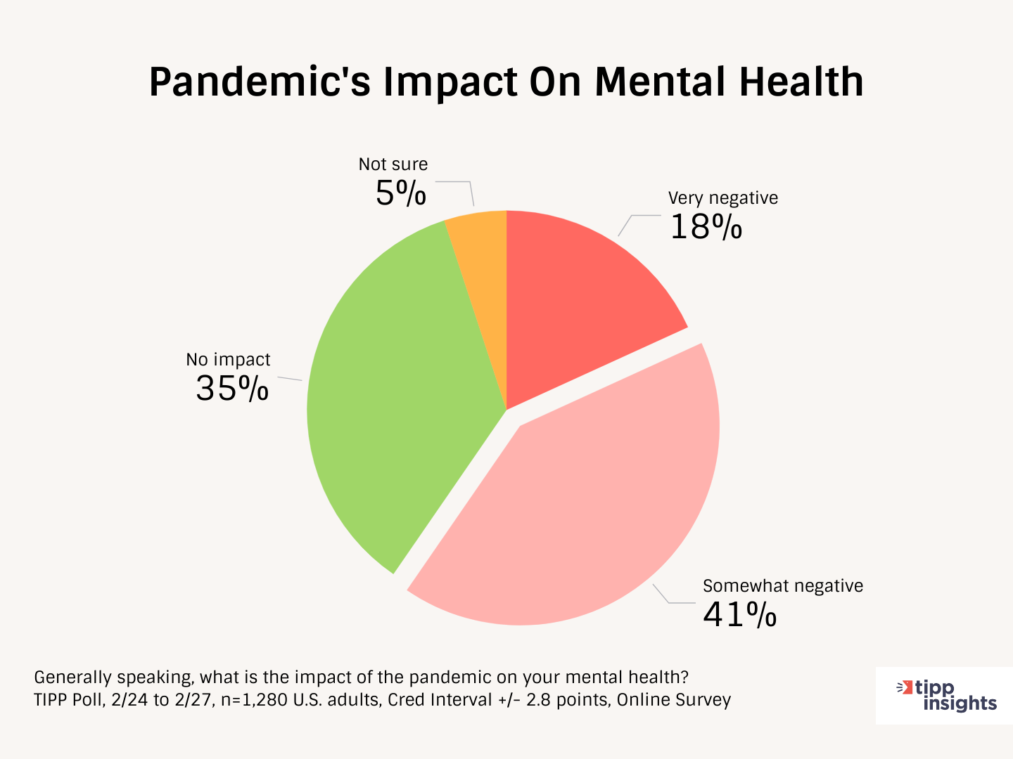 TIPP Poll Result, Pandemic Impact On American's Mental Health - Chart
