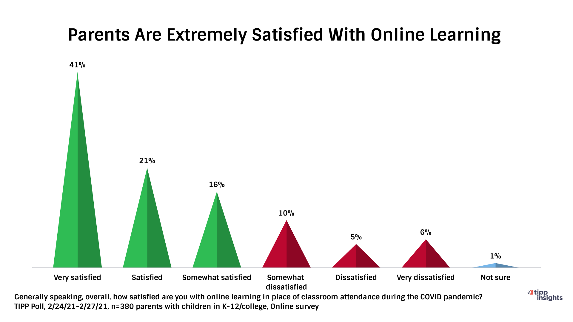 TIPP Poll Results, American Parents satisifaction with online learning