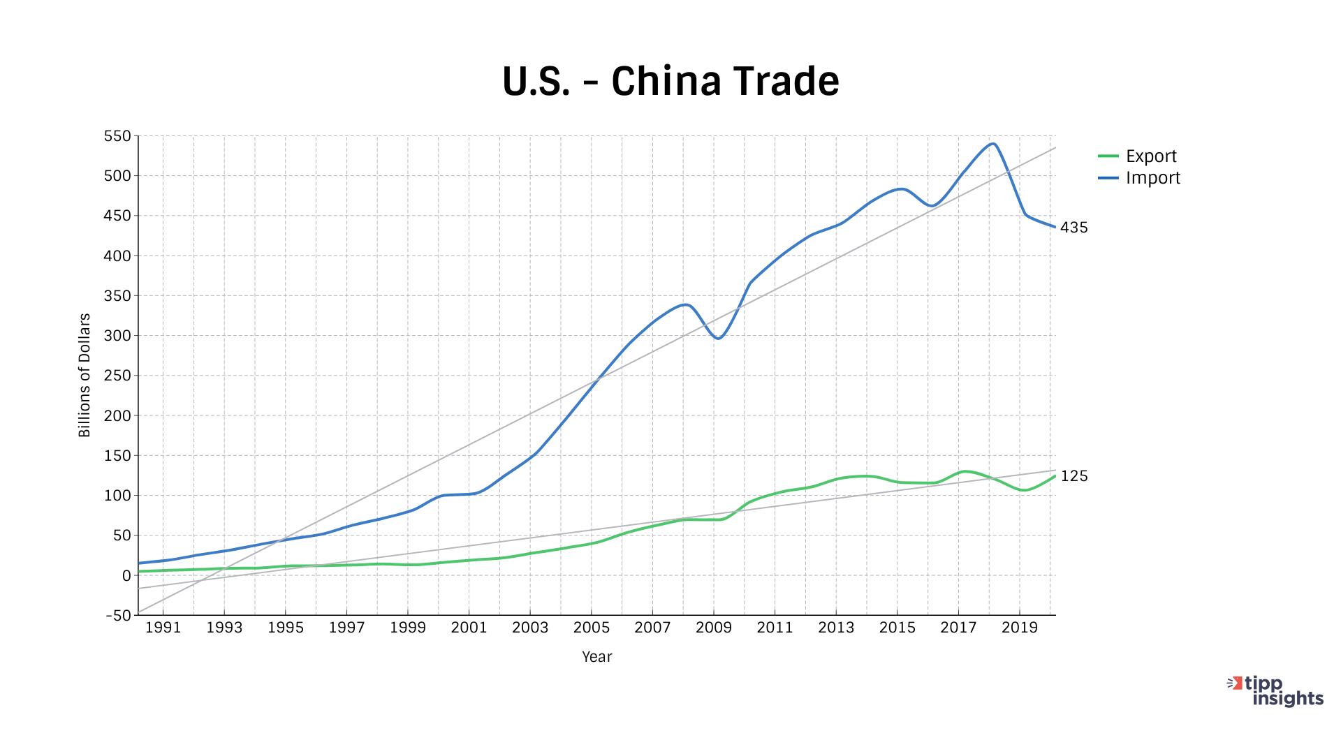 US China Trade Graph from 1991-2020