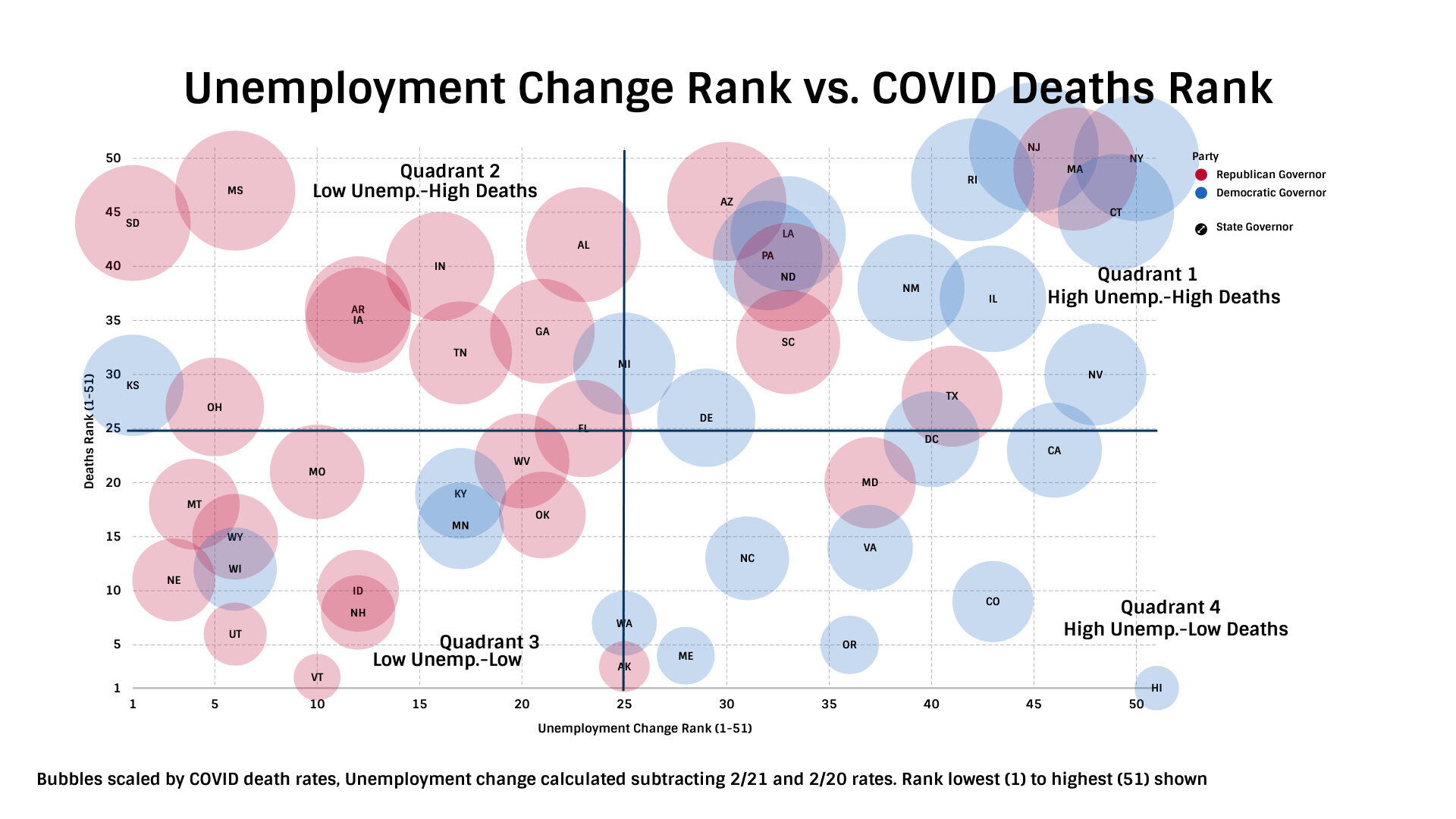 TIPP Poll Results, Unemployment change rank vs covid deaths rank in the united states
