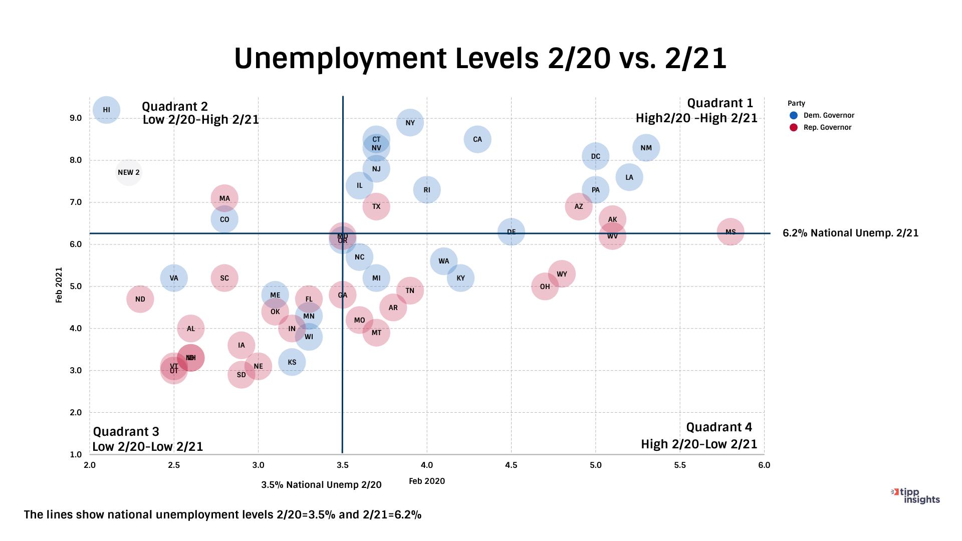 TIPP Poll Results, Unemployment levels 2/20 vs 2/21 chart comparison