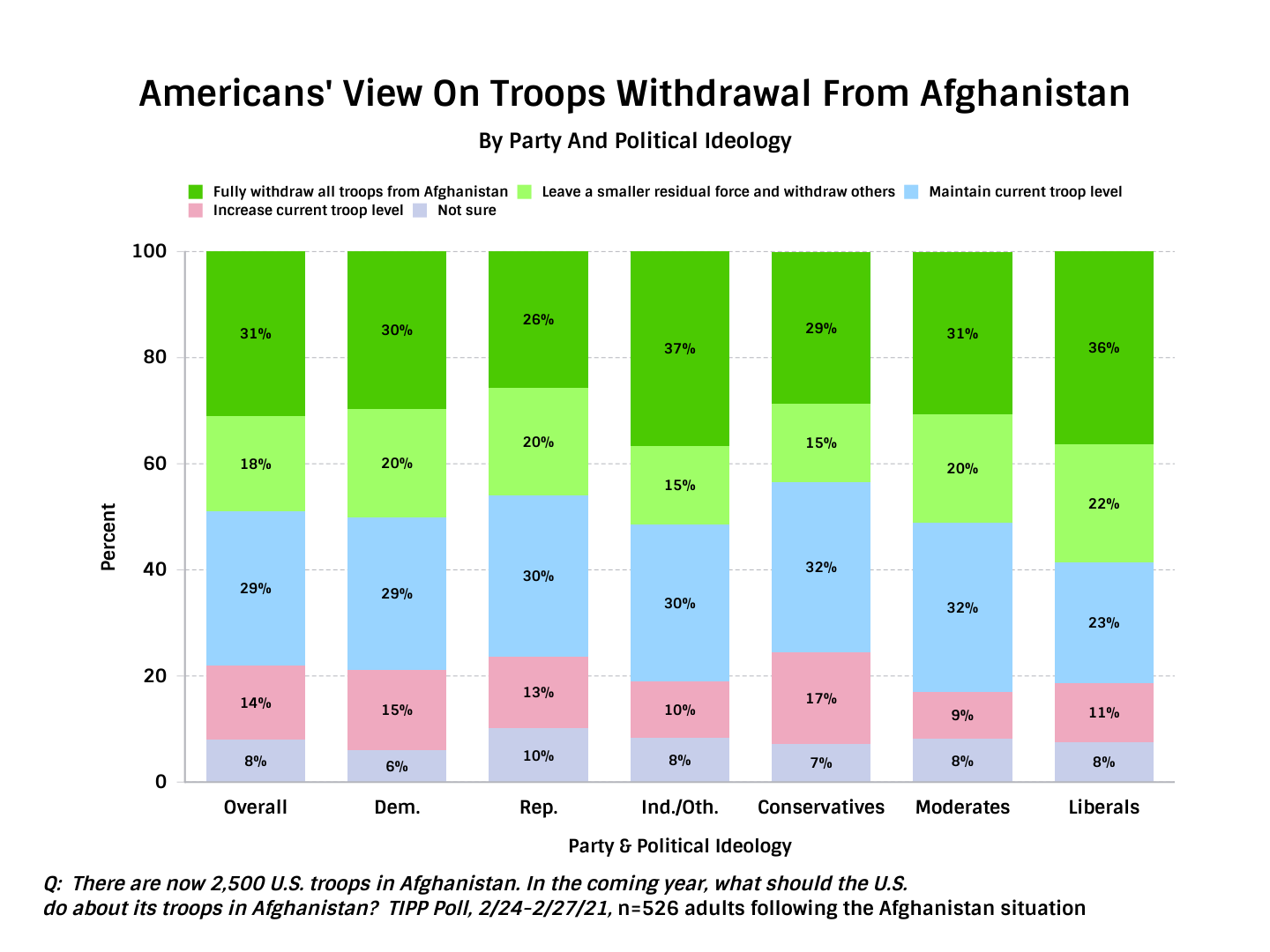 TIPP Poll Results, Americans View on Troop withdrawal from Afghanistan