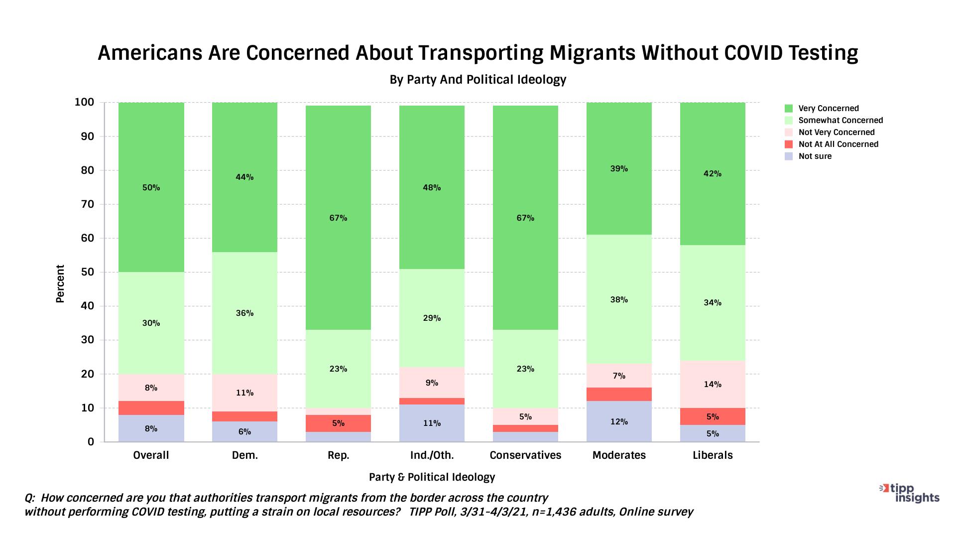 TIPP Transportation of Migrants at U.S. Border - Chart