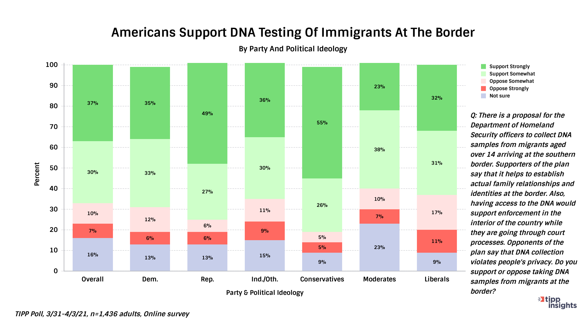 TIPP Americans Want DNA Testing Of Immigrants at Border - Chart
