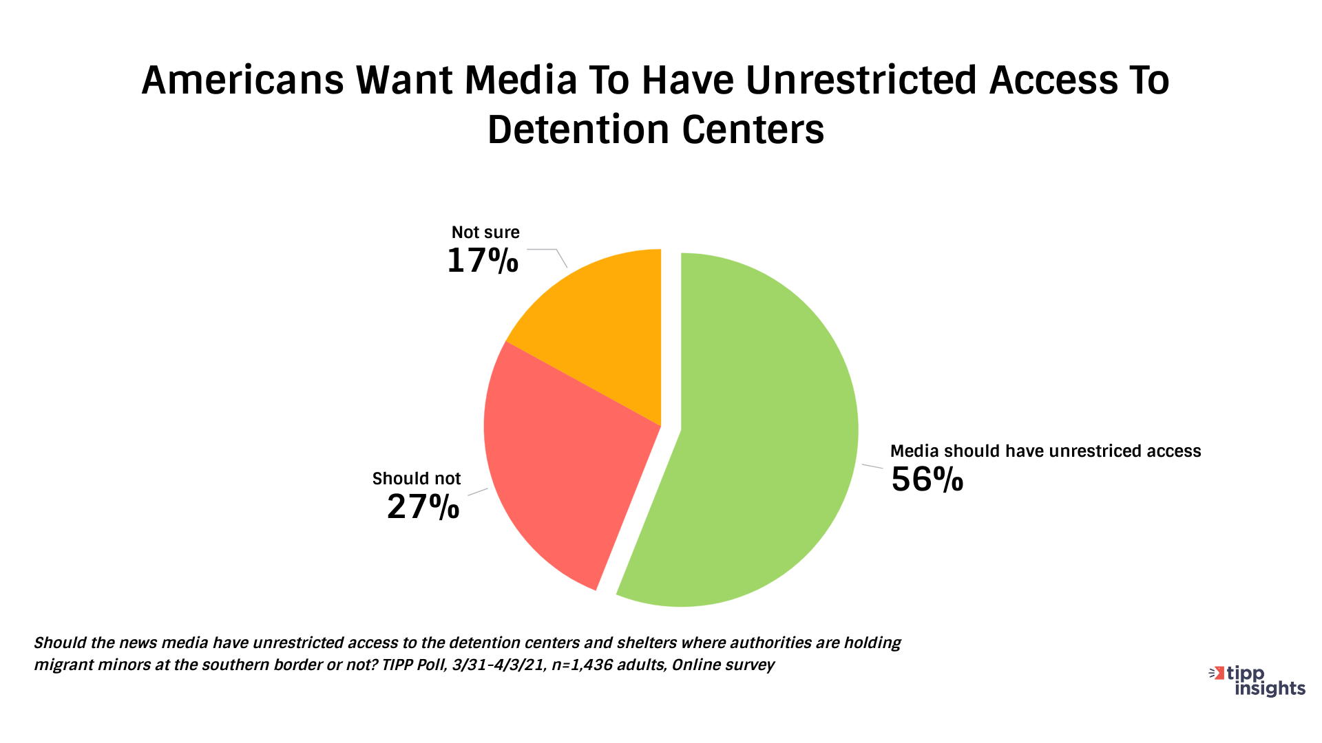 TIPP Unrestricted Media Access to Detention Centers - Chart