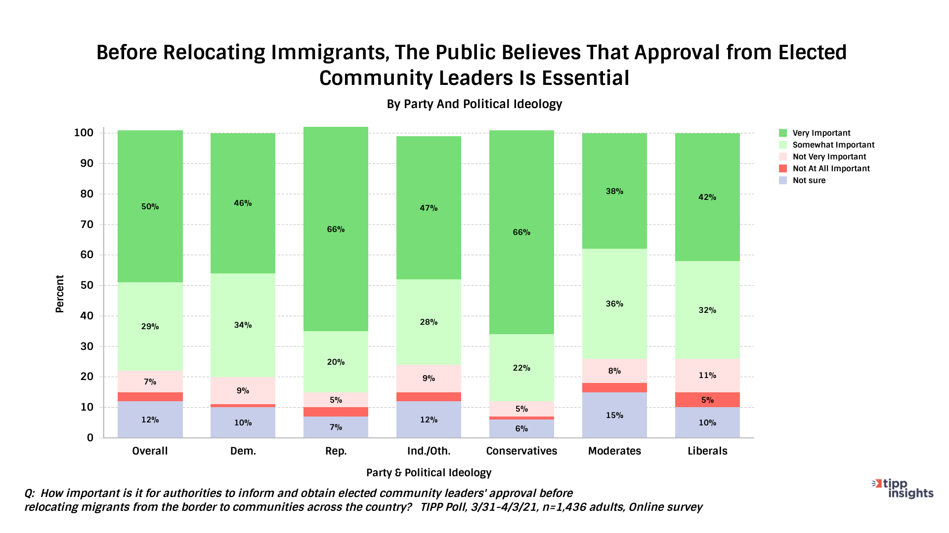 Approval of relocating immigrants - Chart