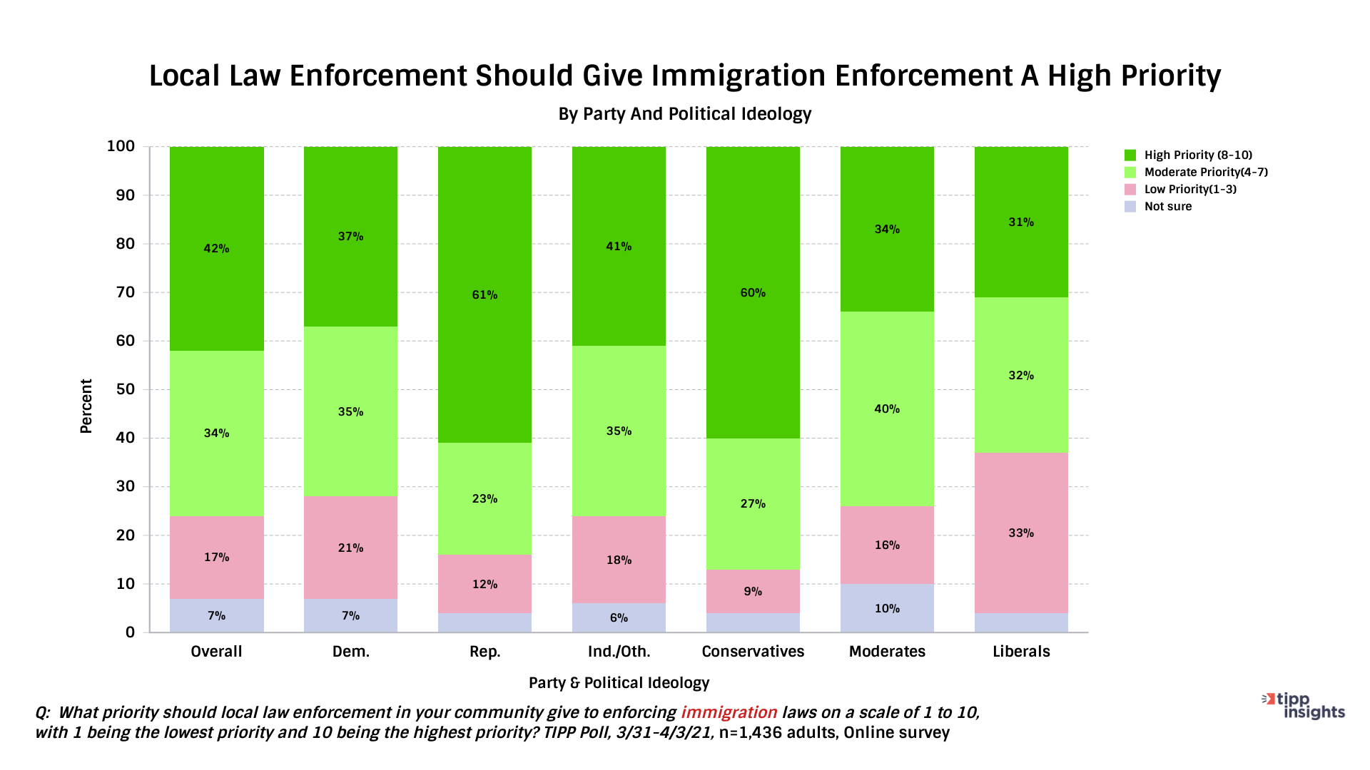 TIPP Poll Results Immigration Enforcement Priority - Chart