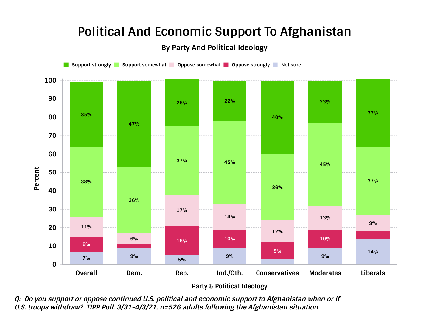 TIPP Poll Result, American Political and economic support to afghanistan along party and ideological lines.