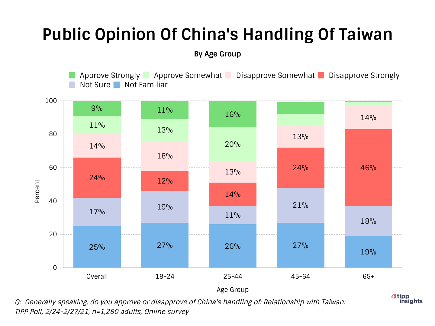 TIPP Poll Resulst: AMericans opinion of the handling of Taiwan by China