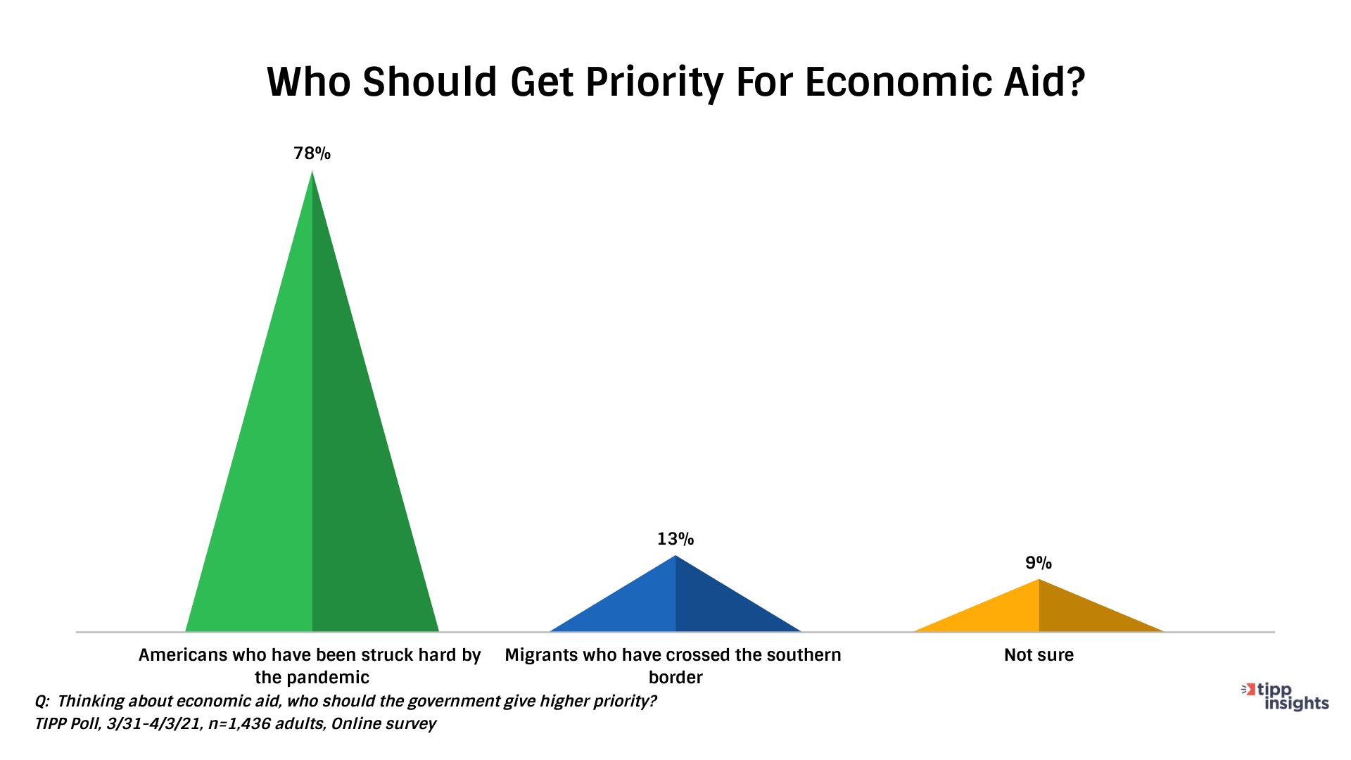 Priority for Economic Aid - Chart