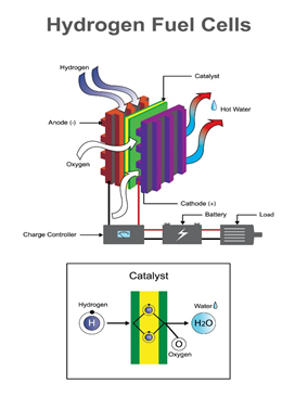 Example Of Hydrogen Fuel Cells