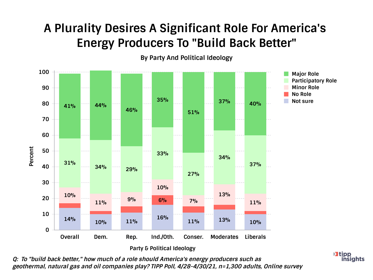 Tipp Poll Results, American's Want Significant Roll For Energy Producers - Chart