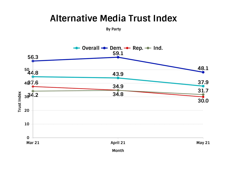 TIPP Poll American's Trust In Alternative Media Index - Chart