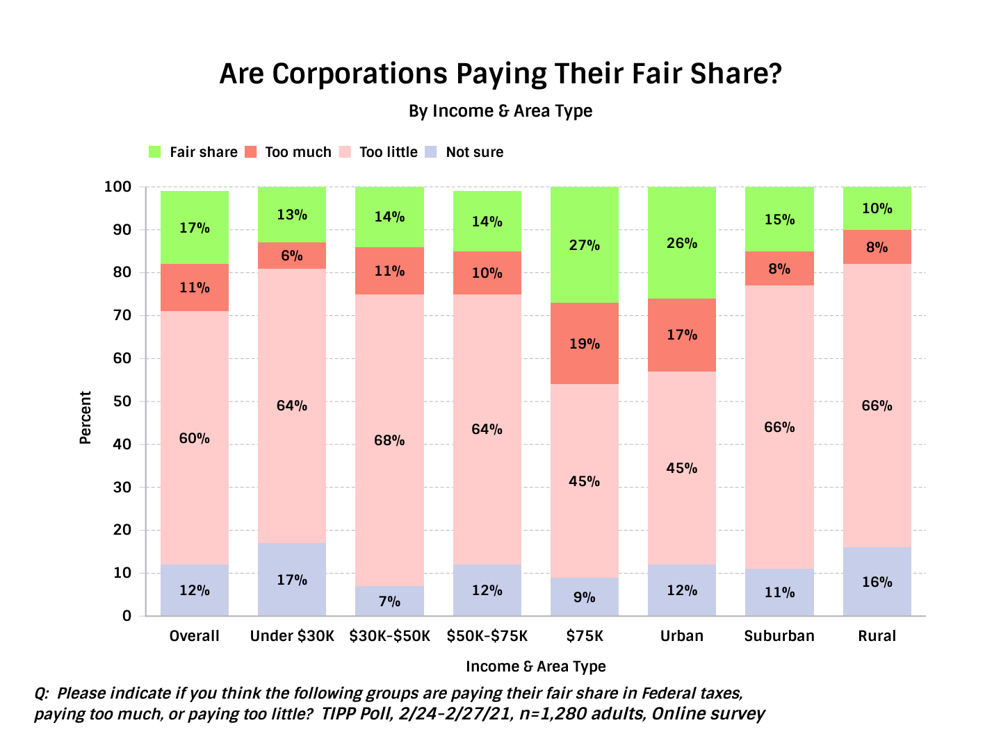 Are Corporations Paying Their Fair Share - Chart