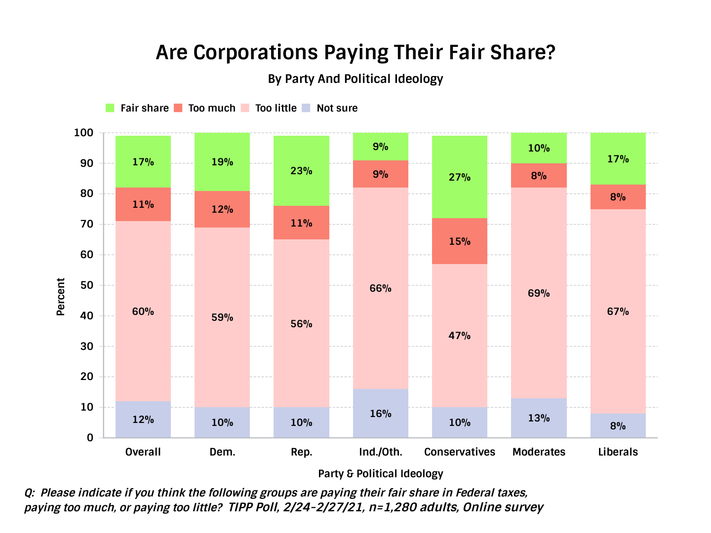 Are Corporations Paying Their Fair Share In Taxes - Chart