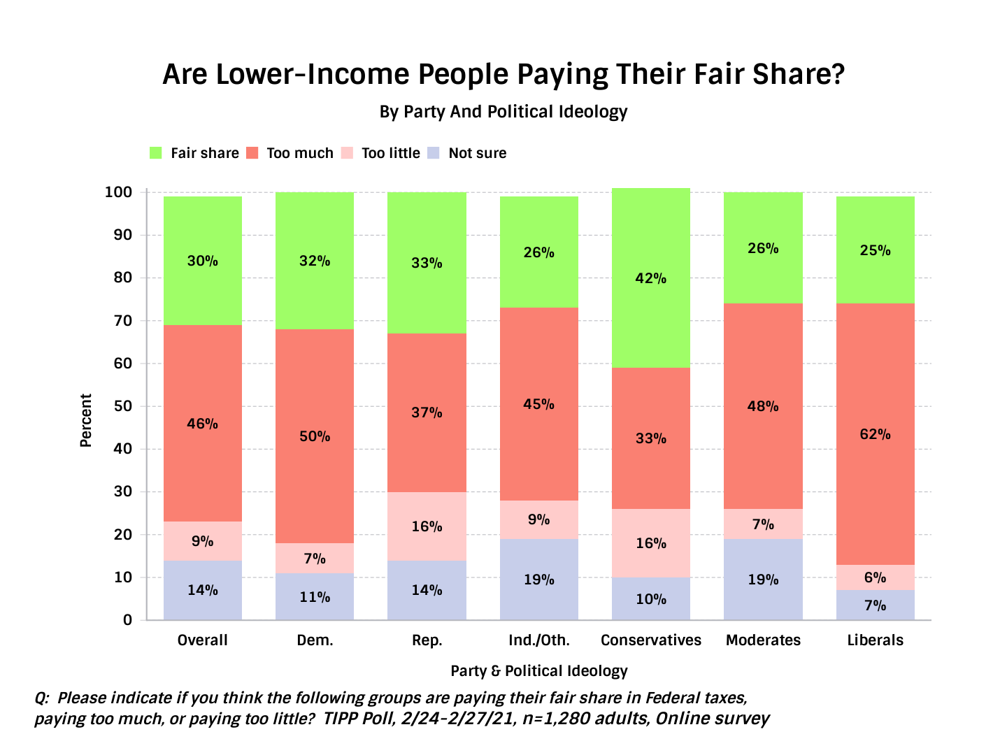 Are Lower-Income People Paying Their Share - Chart