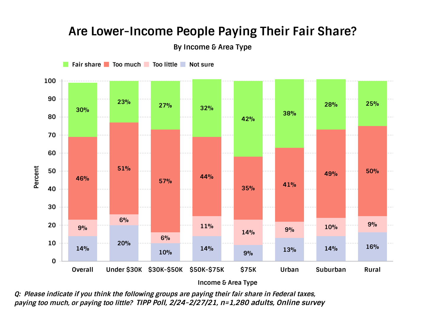 Are Lower-Income People Paying Their Fair Share - Chart