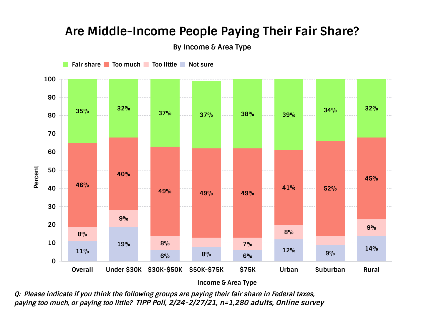 Are Middle-Income People Paying Their Fair Share - Chart