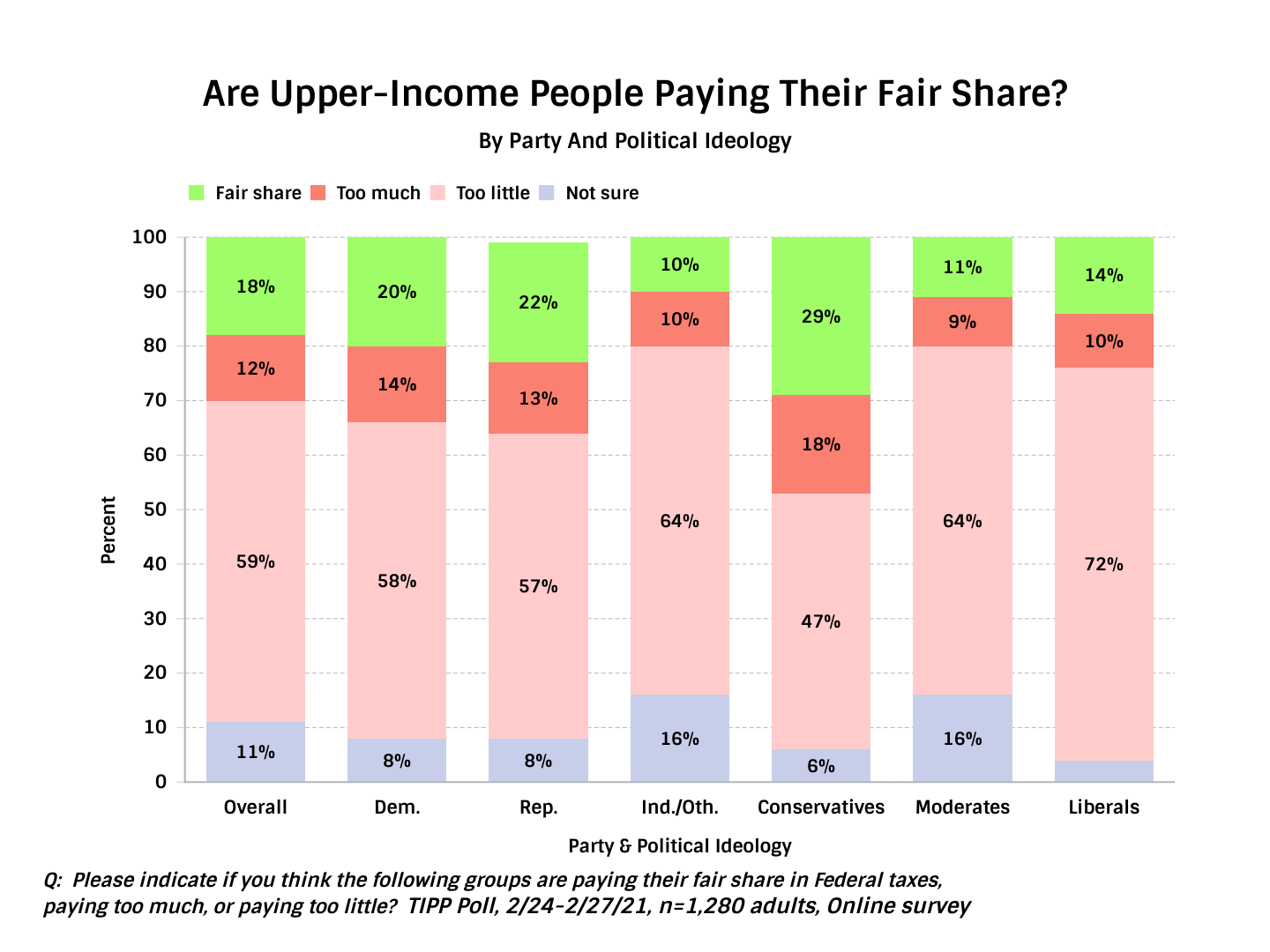 Upper-Income People Paying Their Share - Chart