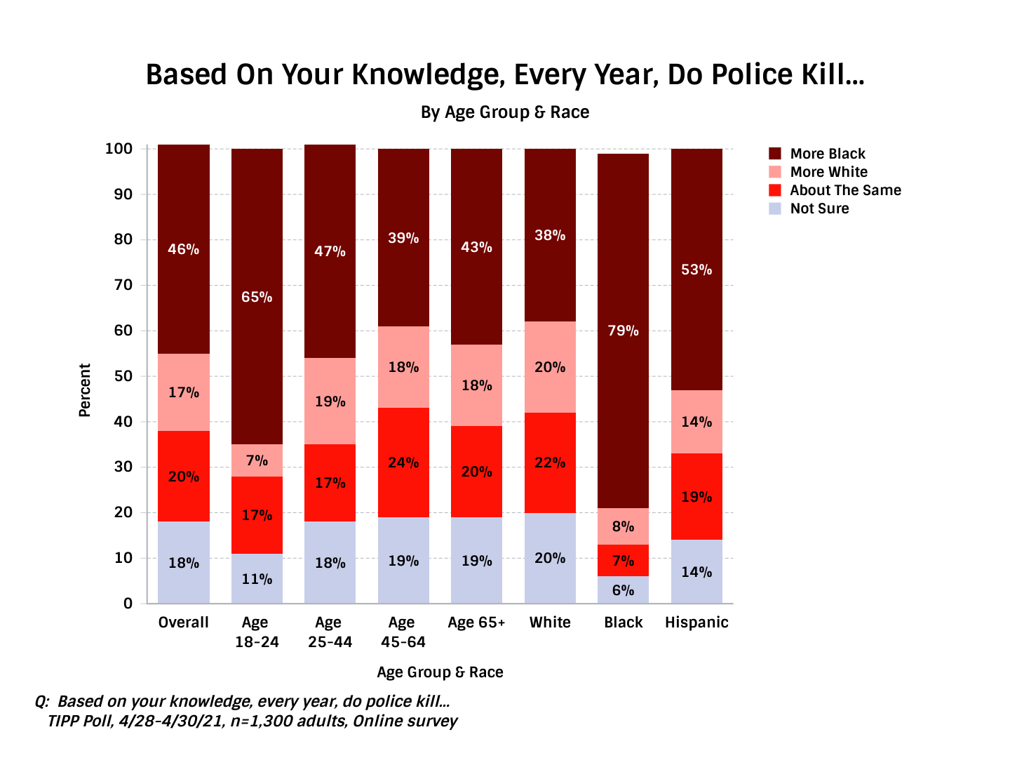 TIPP Poll asking Americans Who Do The Police Kill More Each Year - Chart
