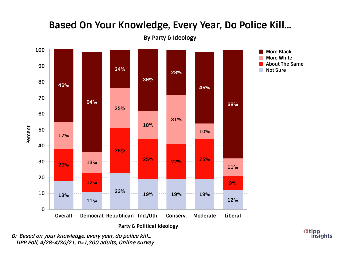 TIPP Poll Results asking Americans Who Do The Police Kill More Each Year Along Party Lines - Chart