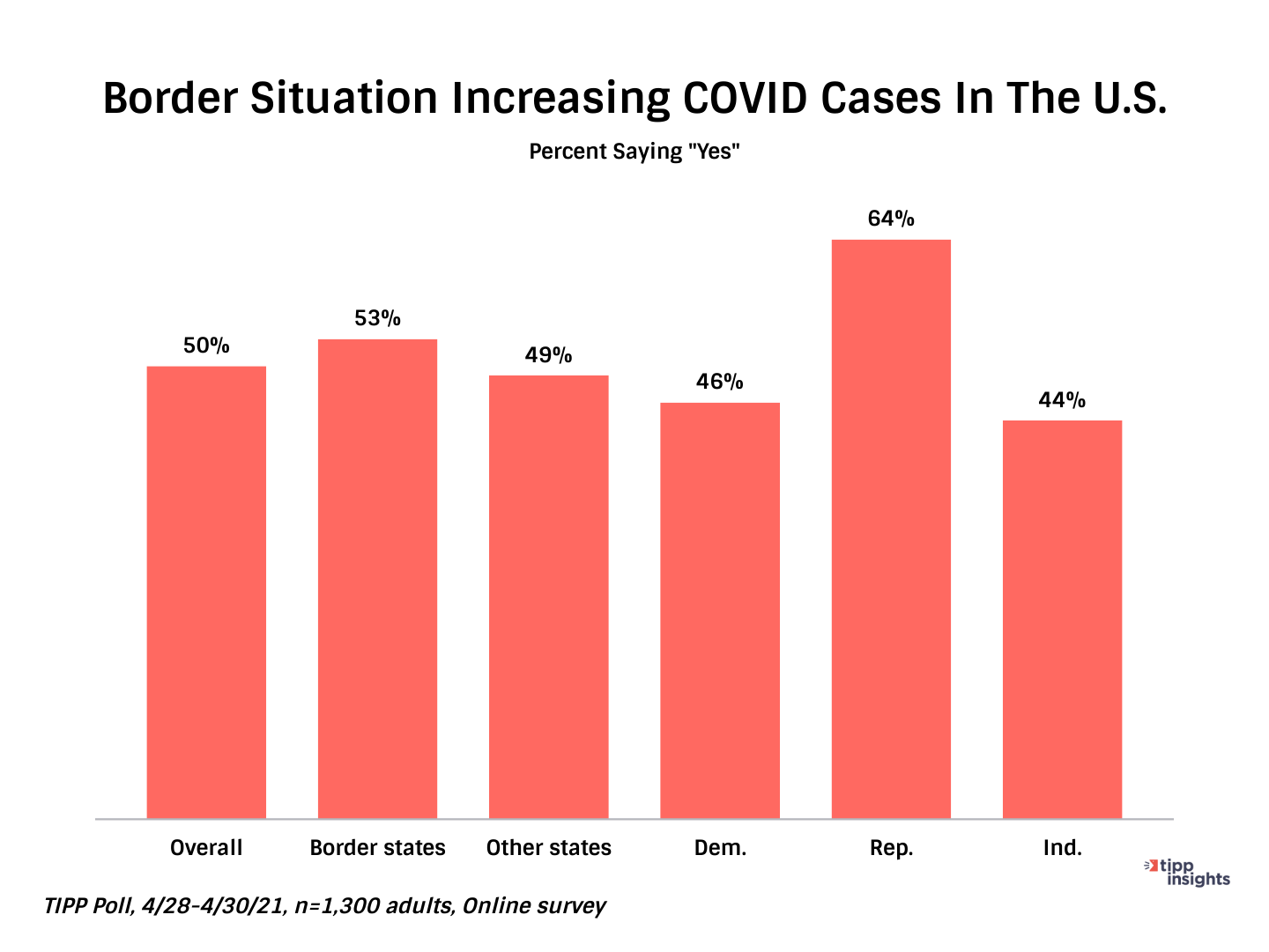 TIPP Poll Results: Percent who say Yes to increase in Border Covid Cases - Chart
