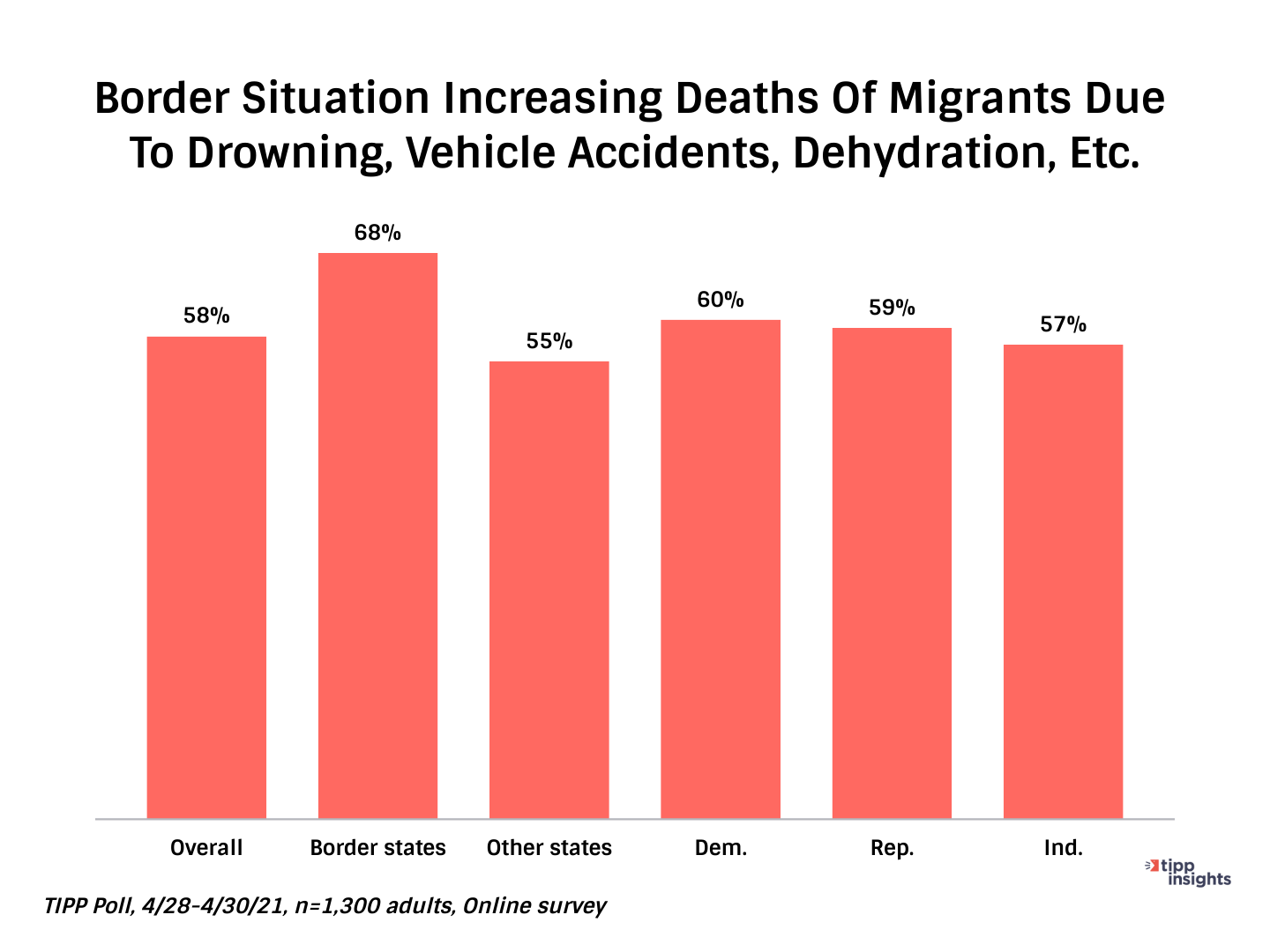 TIPP Poll Results: Increase of Deaths of Migrants - Chart
