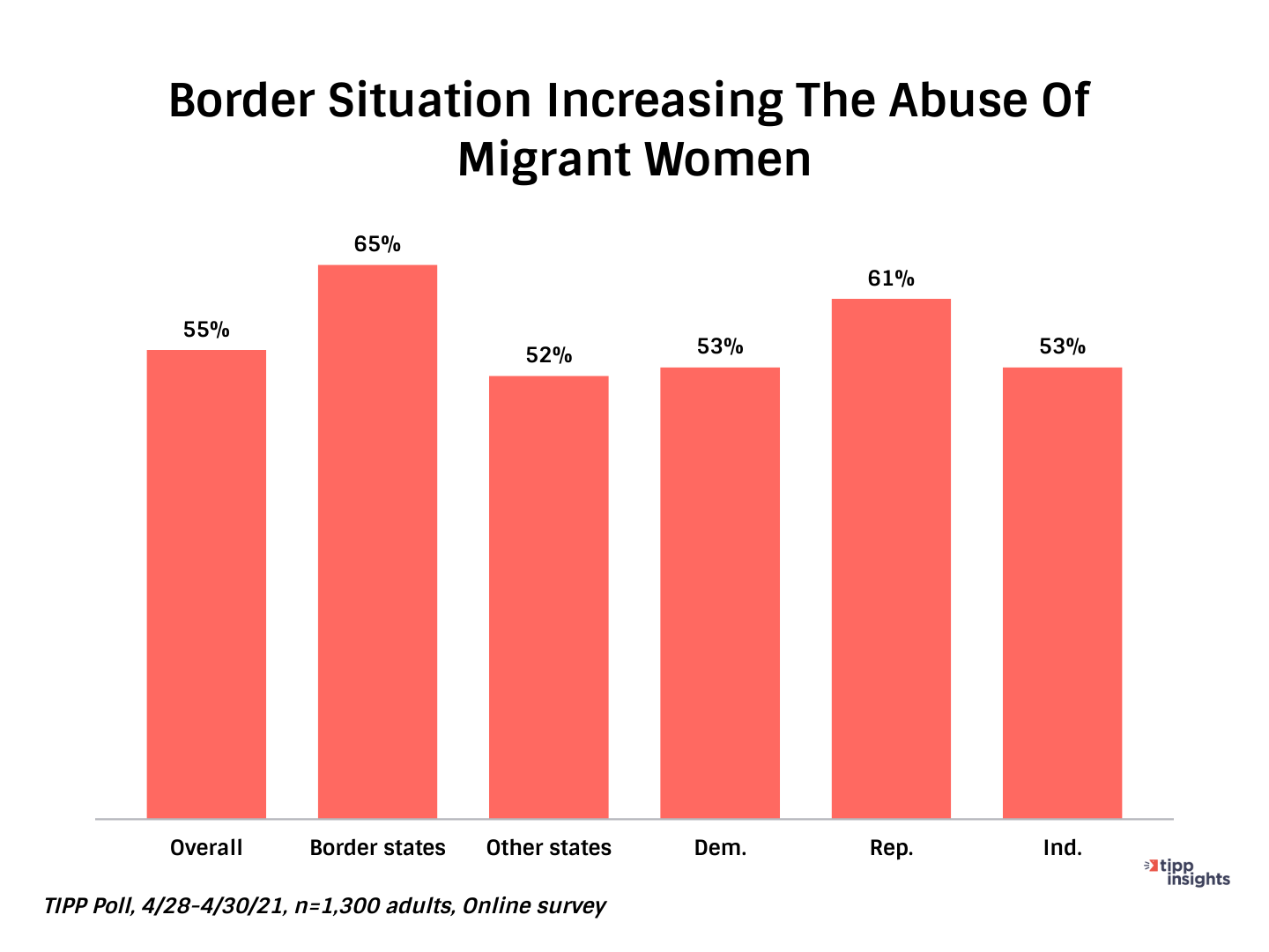 TIPP Poll Results: Border Situation Break Down on the abuse of migrant women