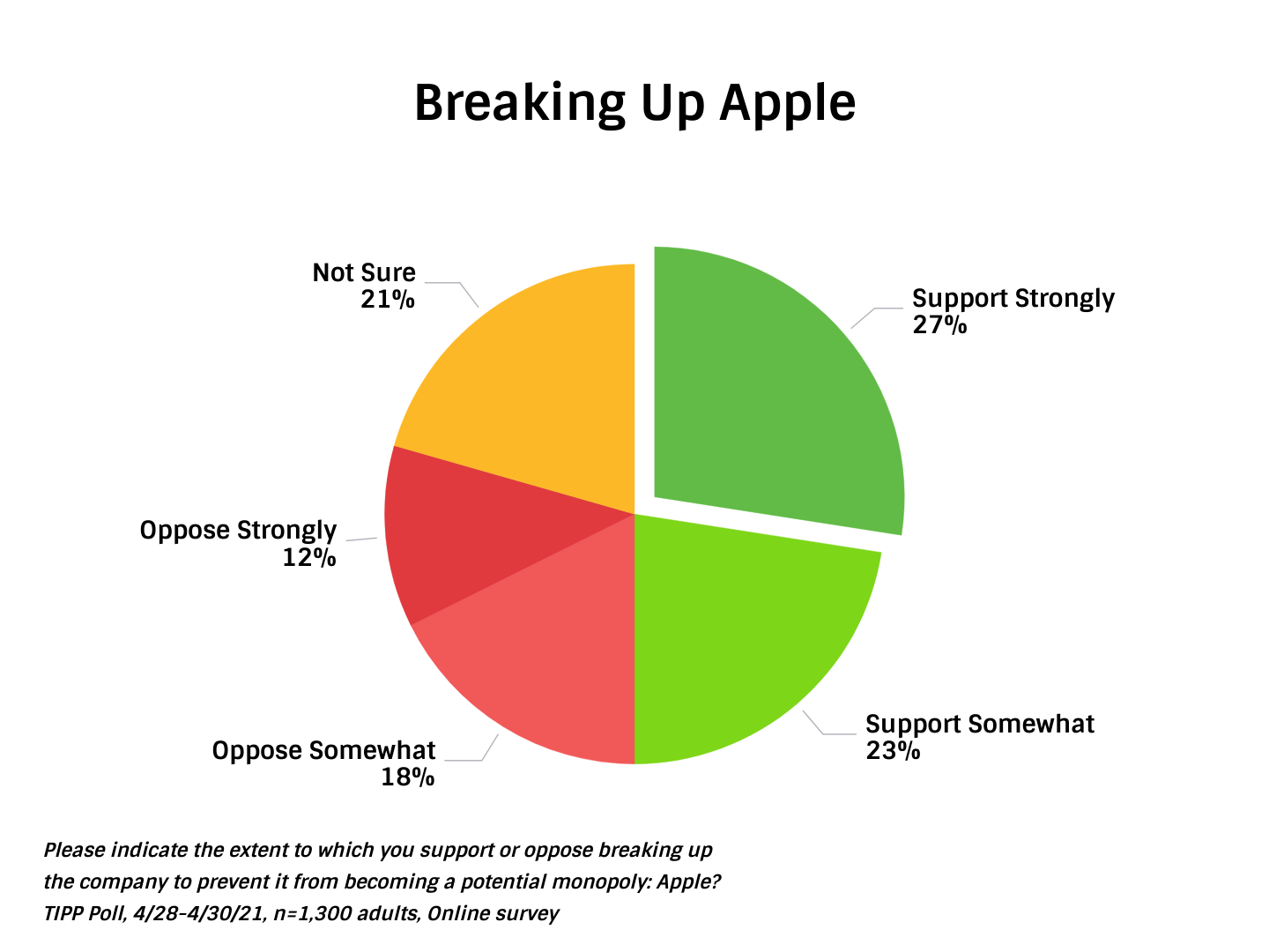 TIPP Poll Results American Support For Breaking UP Apple - Chart