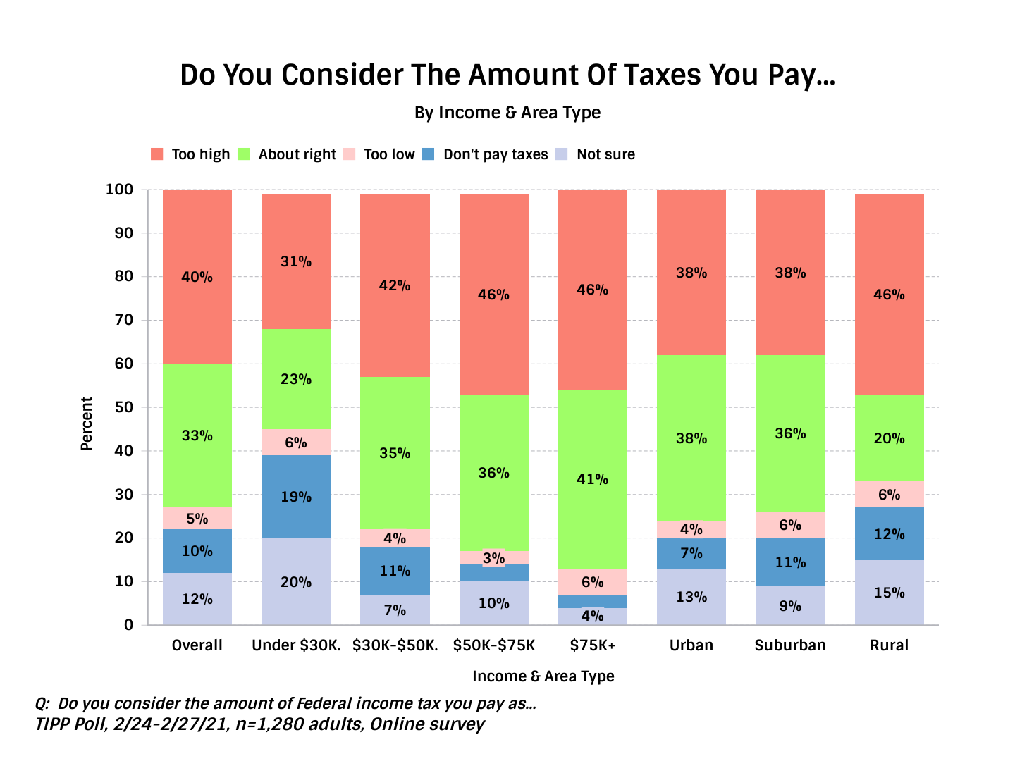 U.S. Population consideration of Taxes - Chart
