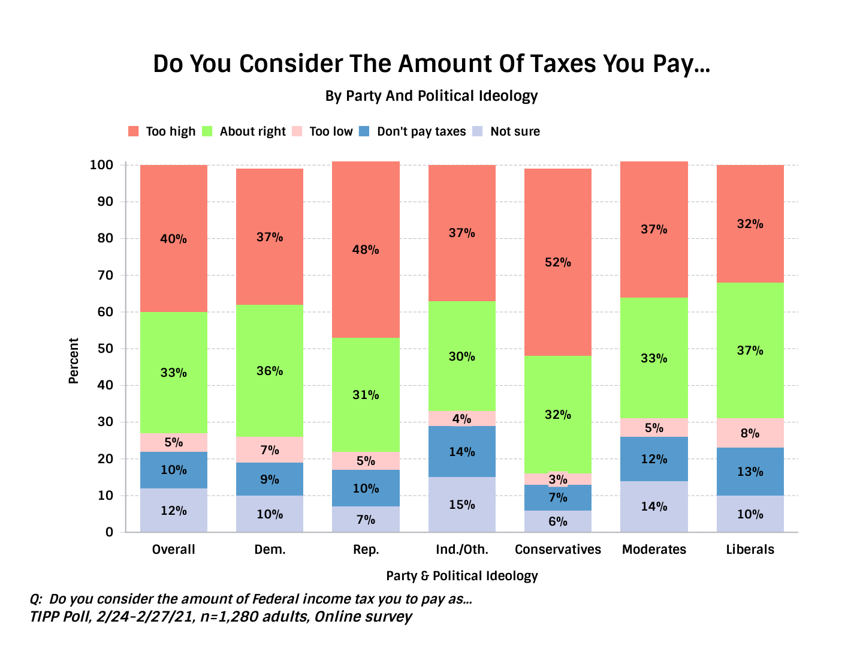 U.S Opinion on Taxation - Chart