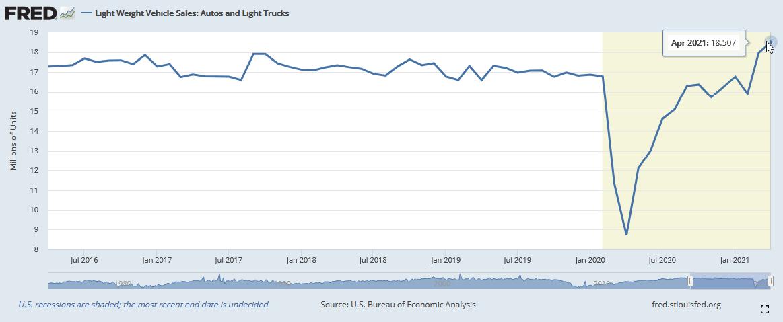 U.S. Bureau Of Economic Analysis Light Weight Vehicle Sales Tracking Chart