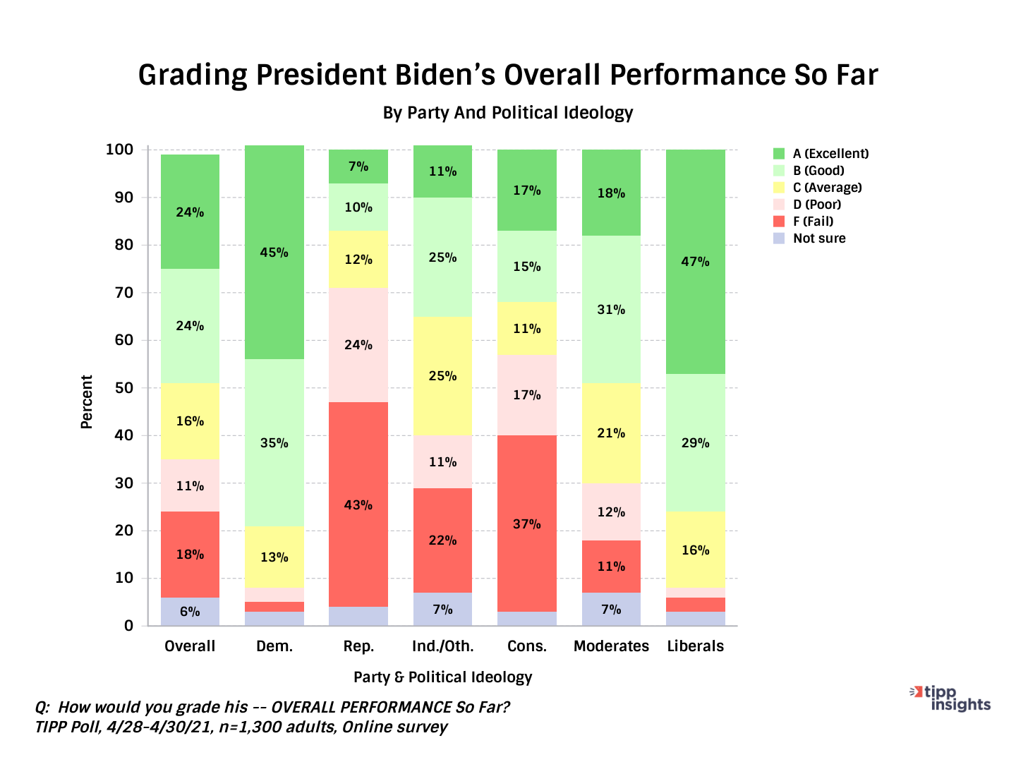 TIPP Poll Results for TIPP Presidential Leadership Index, Grading Biden along party and ideological lines