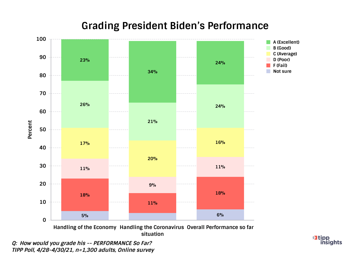 TIPP Poll Results, TIPP Presidential Leadership Index, Grading President Bidens performance for month of May 2021