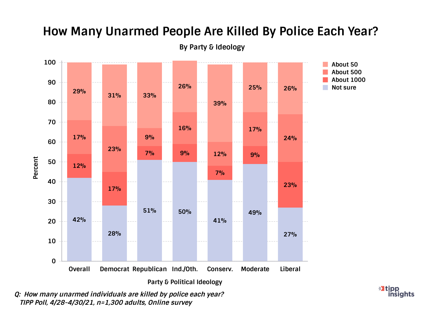 TIPP Poll Results Asking Americans How Many People Per Year Do The Police Kill Along Party Lines  - Chart