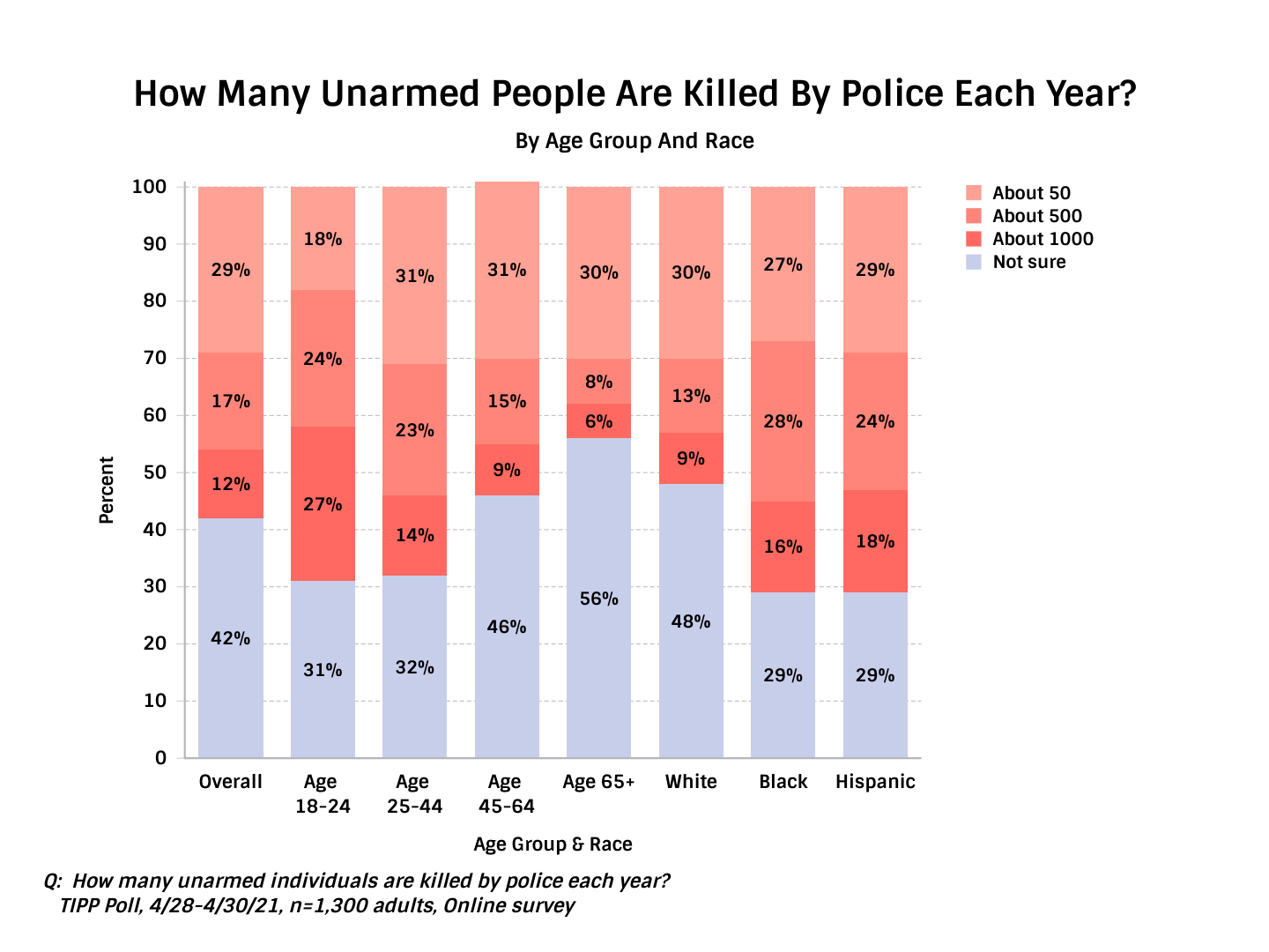 TIPP Poll Results Asking Americans How Many People Per Year Do The Police Kill - Chart